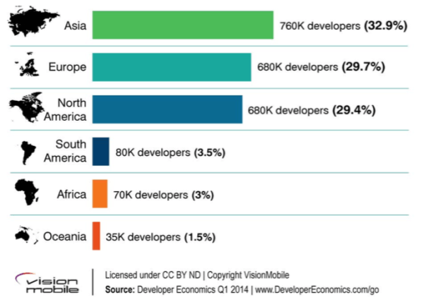 Total Number of Mobile App Developers by Region